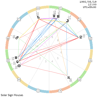 chart_199205191200.png